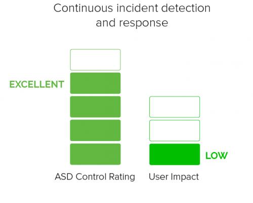continuous-incident-detection