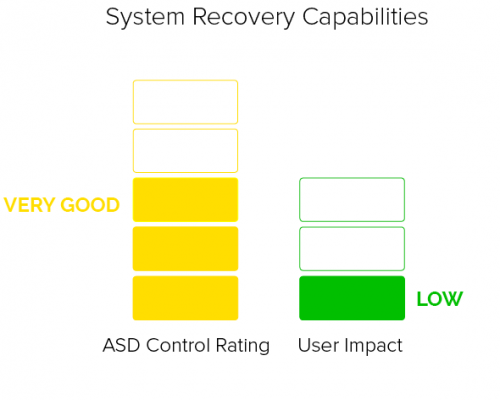 system-recovery-capabilities